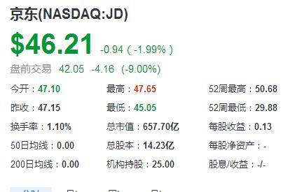 幸运快艇官方开奖记录:财报数据不及预期,京东股价盘前大跌