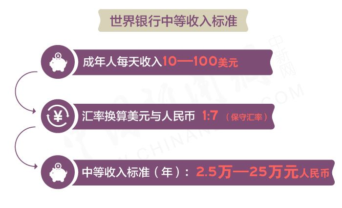 中国中等收入群体世界最多 专家:中国经济韧性很强