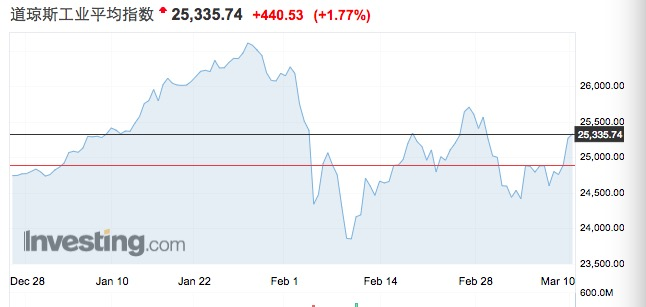 美就业数据喜忧参半打压紧缩预期,机构更爱亚太股市