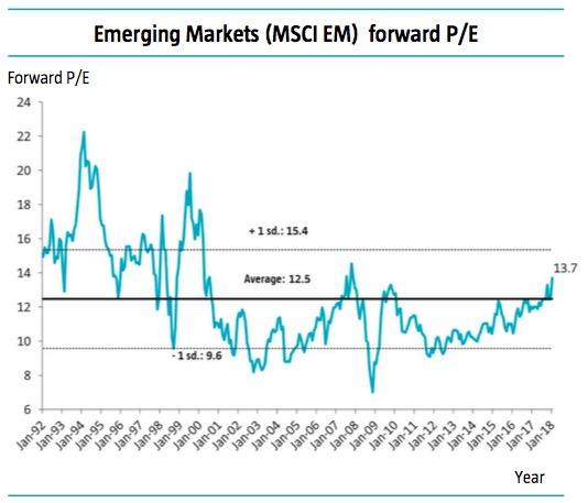 新兴市场估值仅在历史平均水平
