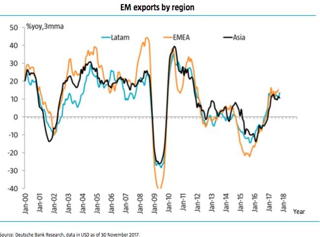 新兴市场出口回升