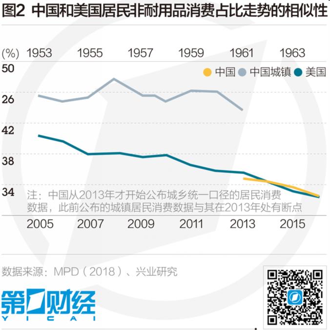 从美国历程看中国消费的未来之路