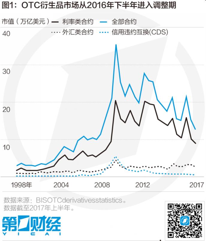 跨境场外衍生品交易结算:国际监管新规与中国的制度选择