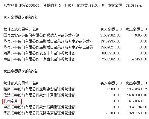 2017pk10三把必中方法:机构买入这只股,抛售永安林业1677万元