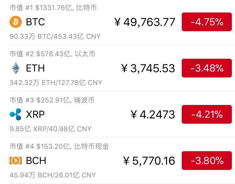 """比特币再次周跌20%,""""泡沫论""""甚嚣尘土,投资者信心滑落"""