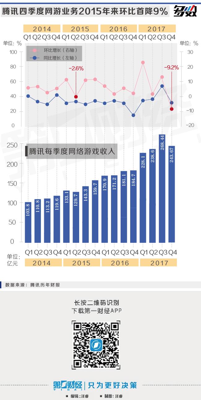 """四季度网游业务环比下降9%,腾讯未能如愿""""吃鸡""""?"""