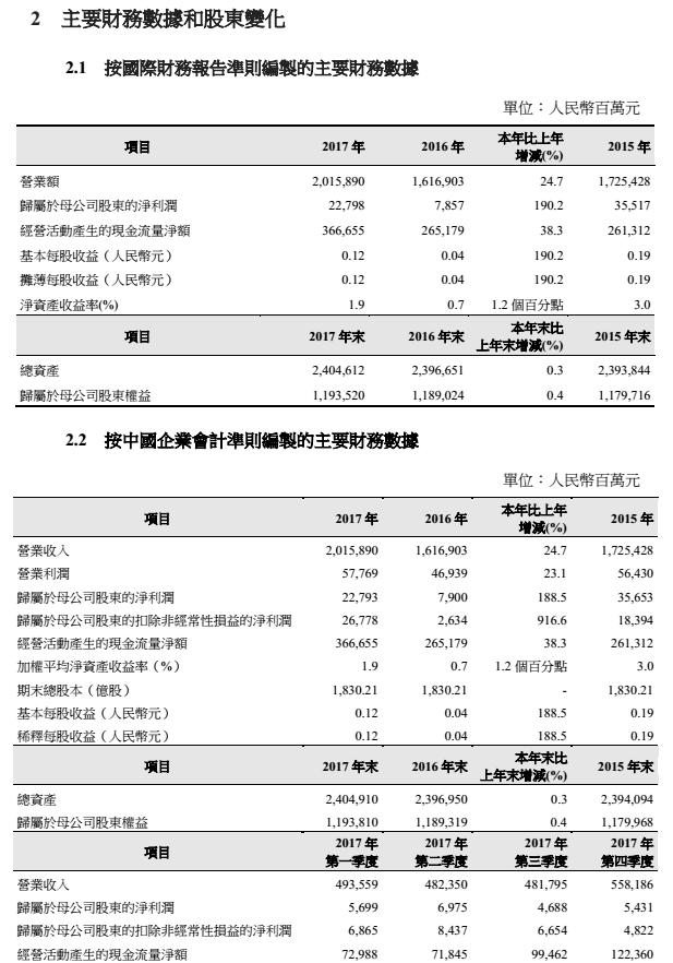大通彩票的网址是什么:中国石油:2017年净利润227.98亿元,同比增长190.2%