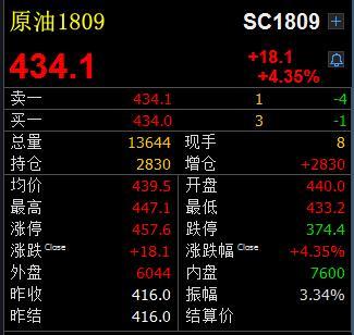 """""""中国版""""原油期货今日上市,原油1809涨逾4%"""