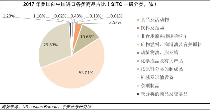 中美贸易额数据_新闻 a股  从数据统计来看,机械类产品在中美贸易额中的占比仅为5.