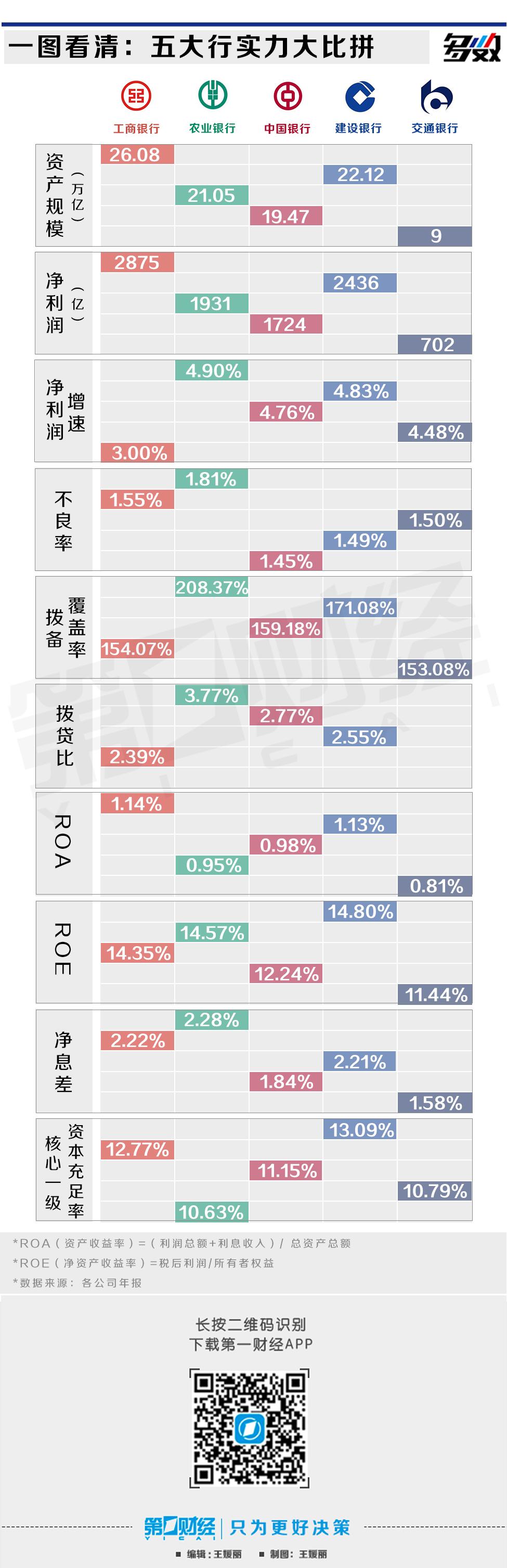 """五大行零售业务急""""冲锋"""",农行""""吸金""""最多"""