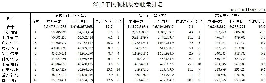 2017年民航機場吞吐量排名(按旅客吞吐量前10名)。資料來源:中國民用航空局