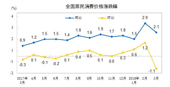 """中国3月CPI同比增2.1%,连续两个月处于""""2时代"""""""