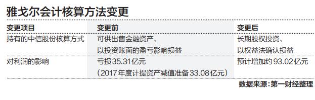 """北京快乐8中和稳赚技巧:业绩从预减到暴增,看雅戈尔如何玩弄""""会计戏法"""""""