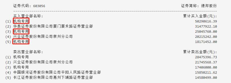 时时彩开奖视频官网:机构买入这2只股,抛售天广中茂4802万元