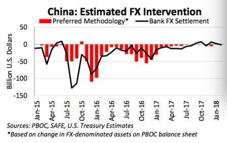 美财政部报告:未将任何主要贸易伙伴列为汇率操纵国