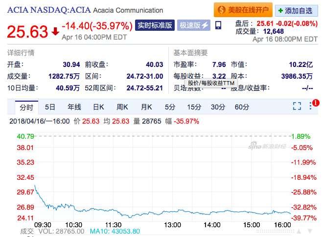 美國矽谷的明星矽光子公司股價大跌