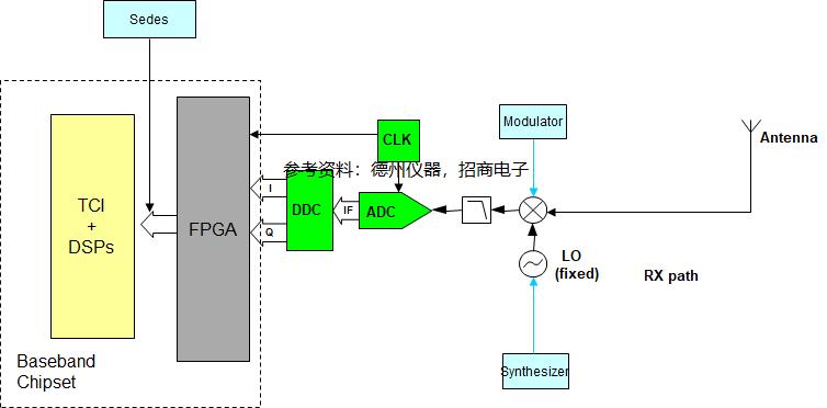 RRU接收端框圖