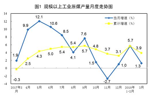 一季度能源生产平稳增长 原煤进口显著增长