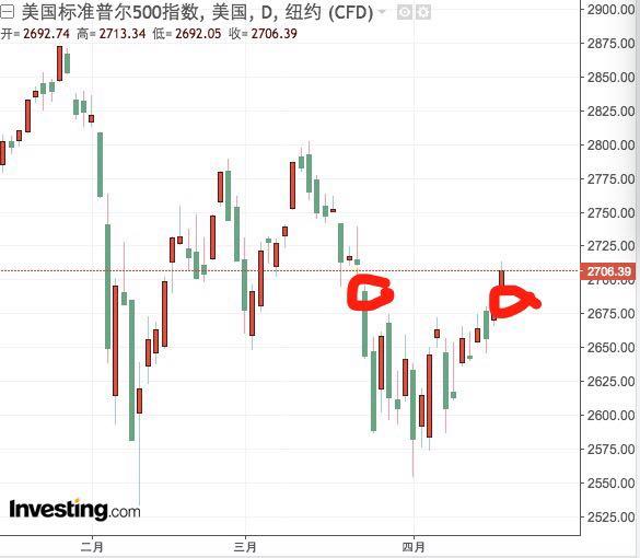 美股填補3月跳空缺口