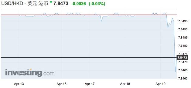 金管局13次出手后:港元回升,HIBOR创9年新高