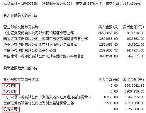 急速赛车彩票直播:机构买入这5股,抛售风华高科逾1亿元