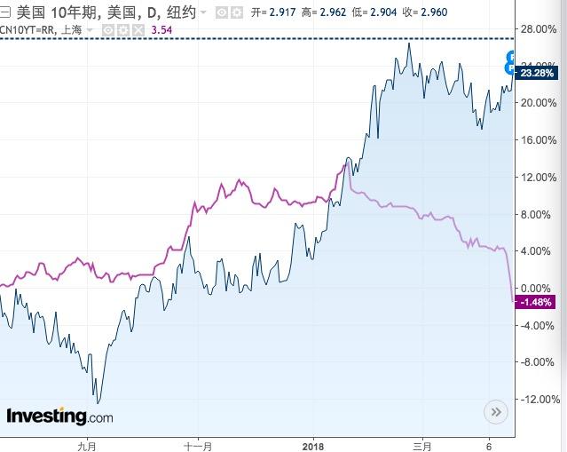 中美10年期國債收益率變化(%),藍:美;紫:中