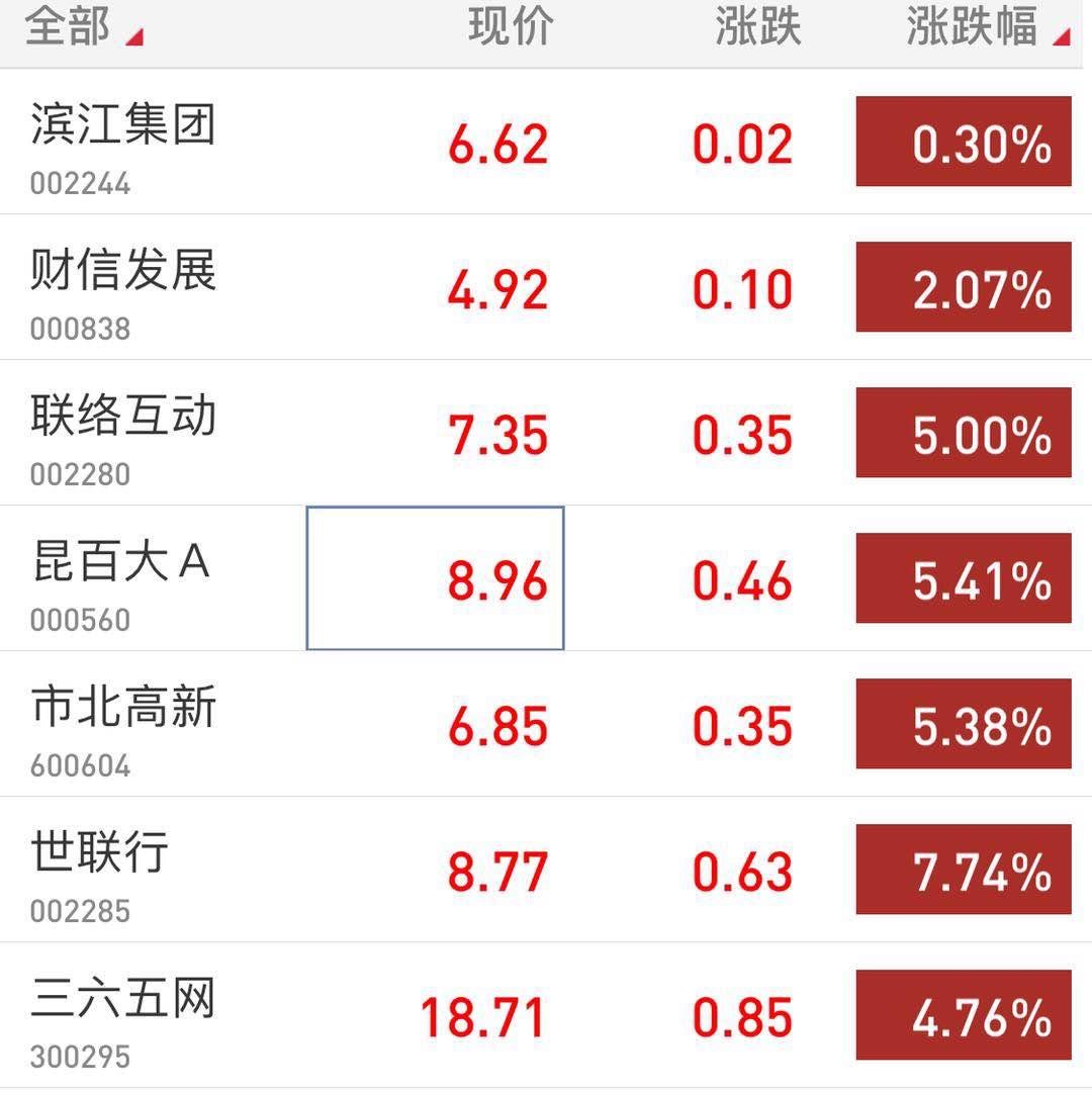 重庆时时彩网络平台:利好推进,租售同权概念整体行情再启动