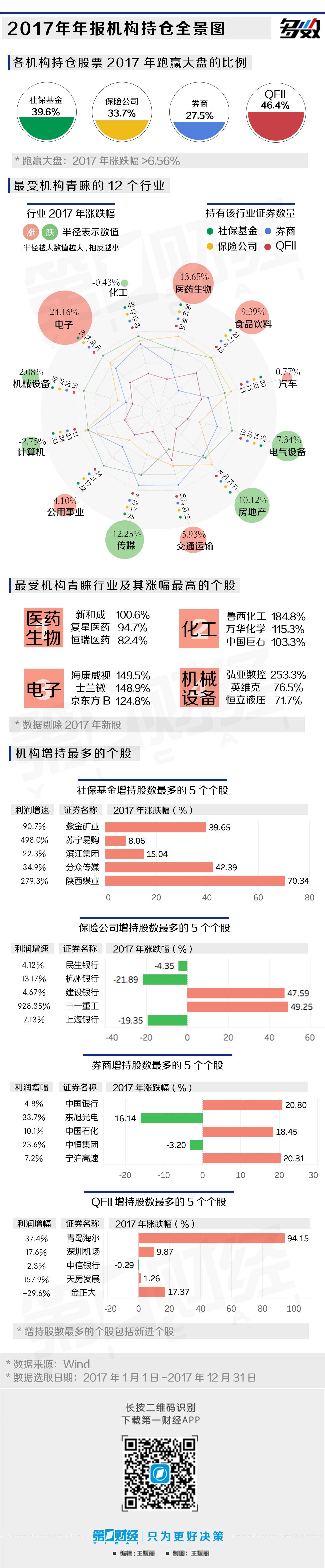 2017年机构持仓全景图,QFII重仓股近半数跑赢大盘