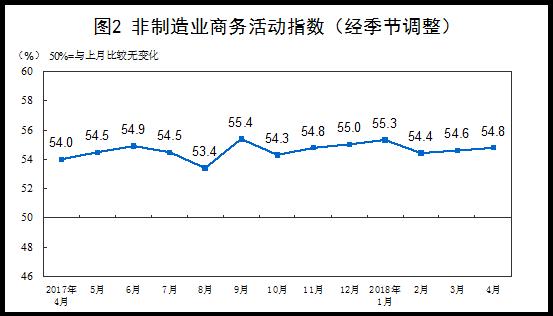中国4月官方制造业PMI51.4 连续21个月位于荣枯线上方