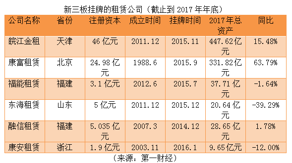 盘点新三板租赁公司2017年报:两极分化加剧,盈利能力降低