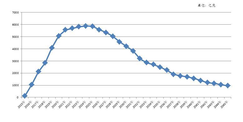 2015-2045年各年度支出責任總額