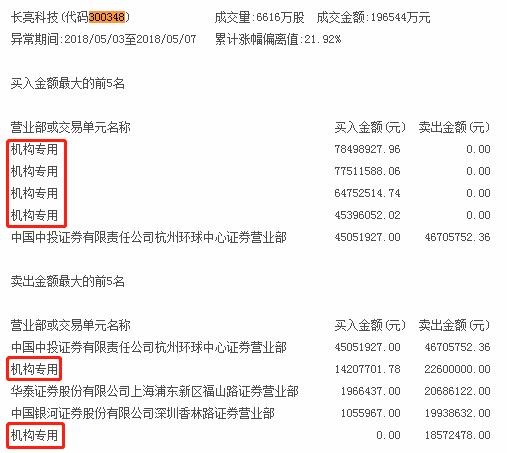 网上在线赌博开户:机构买入这6股_抛售泰永长征1482万元