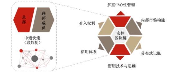 澳门网上赌博平台:中通快递首发区块链报告,还用它定义了加盟制快递企业的管理模式