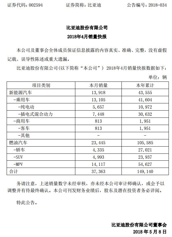 比亚迪1-4月新能源汽车累计销量4.36万辆