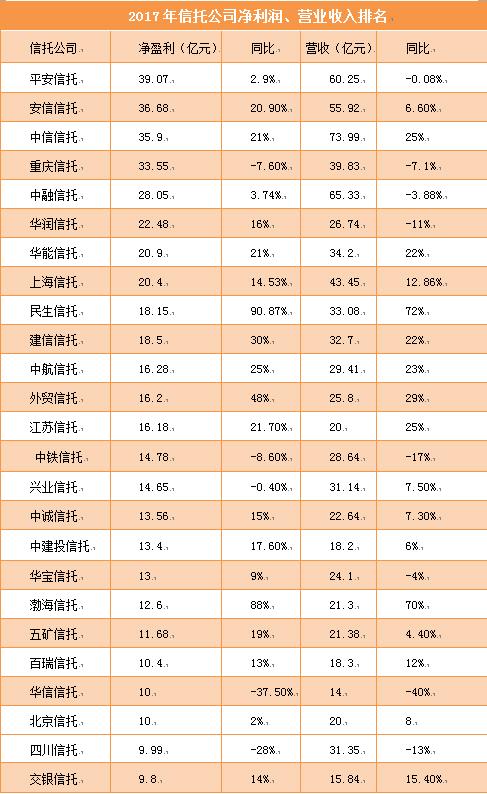 皇家彩票网平台可以吗:透视信托业年报:盈利分化加剧,去通道转型遇阵痛