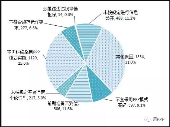 被清理PPP項目原因分析 數據來源:財政部PPP中心