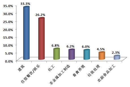 2018年3月主要行業舉報占比