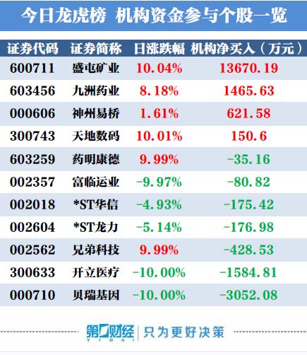 重庆时时彩官方网站下载:机构买入这4股_卖出贝瑞基因3052万元