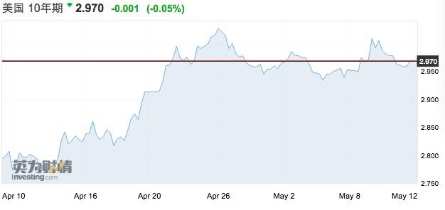 时时彩平台计划群:美股连涨一周,强美元下全球资本回流重启?