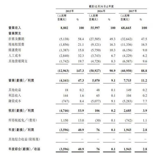 中國鐵塔近三年營收情況