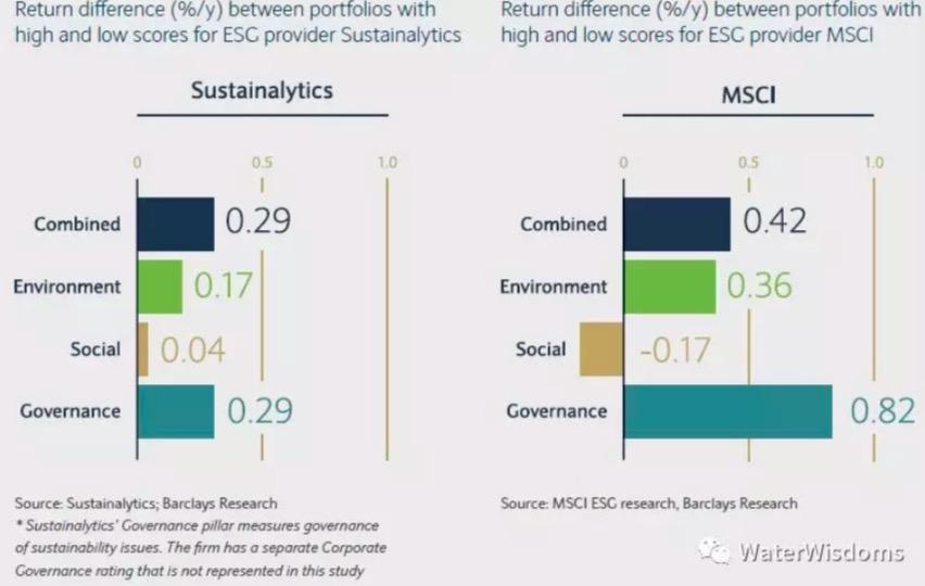 高ESG的信用產品,遠遠跑贏低評級產品