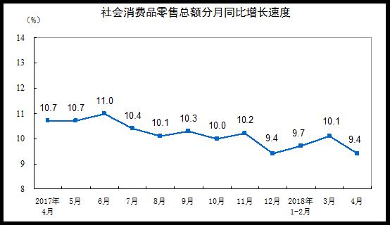 统计局:4月全国社会消费品零售总额28542亿同比增9.4%