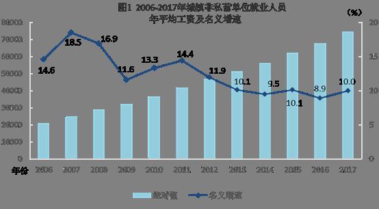 金沙国际娱乐游戏:统计局:2017年城镇非私营单位就业人员年平均工资74318元