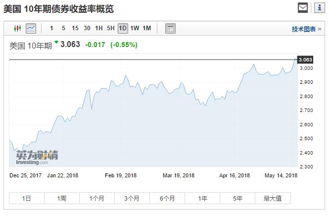 美债收益率升至3.06%,中国美债持有量创5个月新高