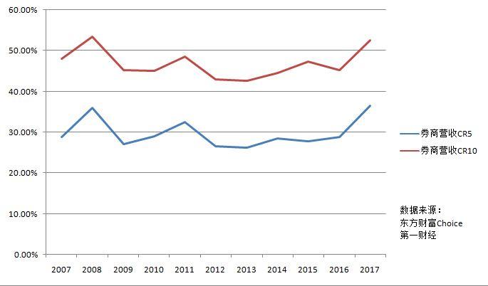 澳门赌博排名:业绩分化、模式切换,券业小跑进入格局重塑期