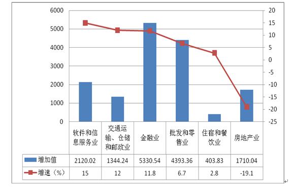 """""""互联网+""""产业的上海探索:与实体经济加速融合"""