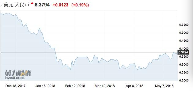 强美元下人民币汇率指数反涨,中国债市外资占比创新高