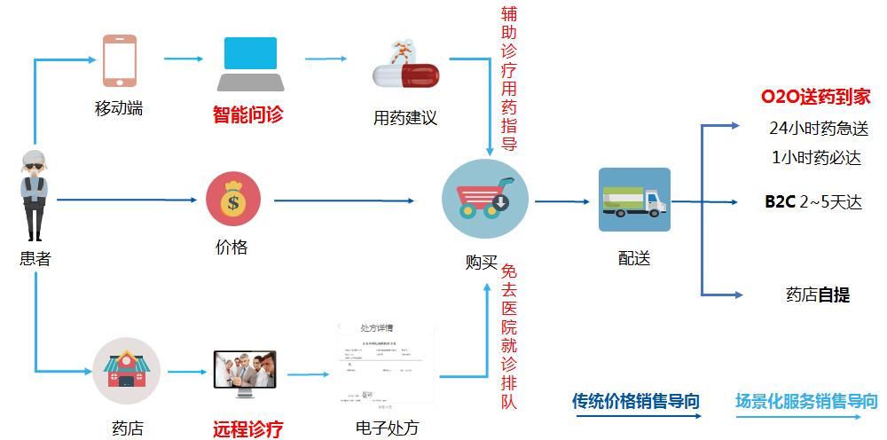 醫藥電商的場景化服務模式