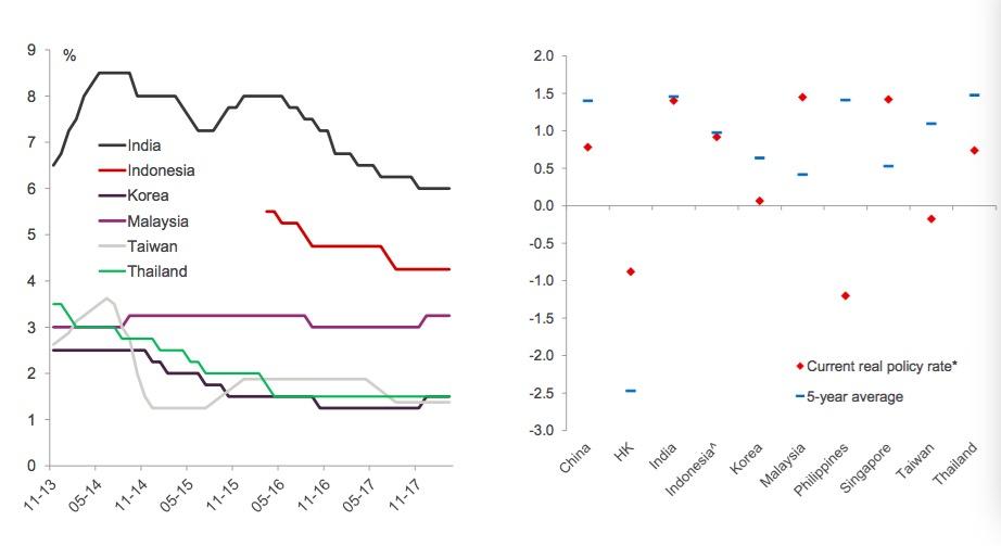 亞洲各國利率以及與歷史均值對比