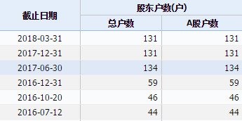 麥克韋爾自2016年7月以來的股東戶數變化